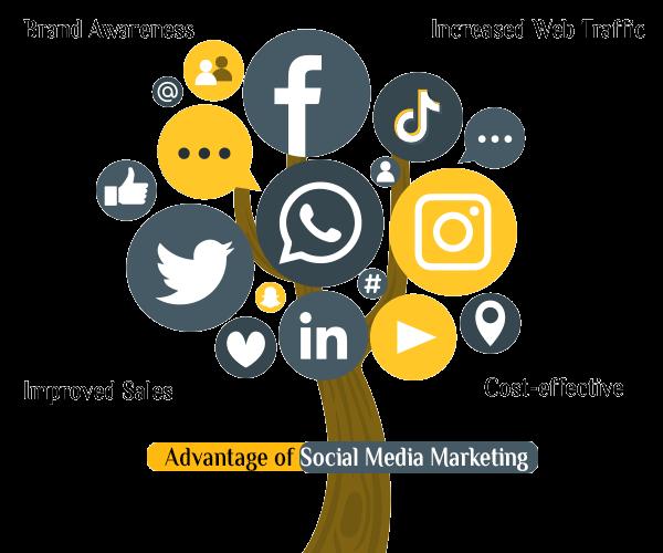 Advantage-of-Social-Media-Marketing